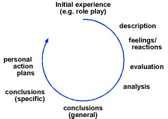 You can assess a theory or approach based on your